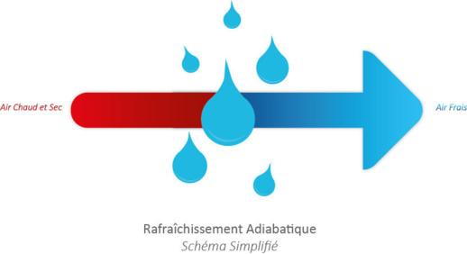 refroidissement-adiabatique-La-Reunion-brumisateur